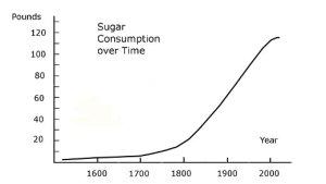 Consumption-of-Sugar